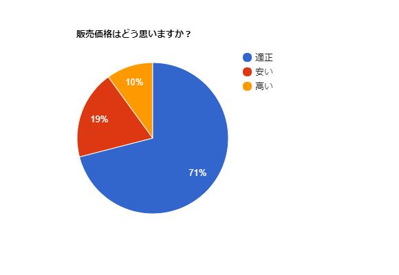 image-pie-3